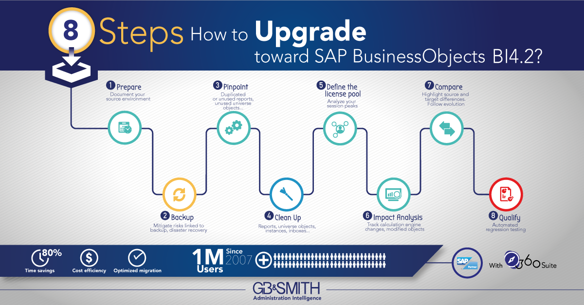 graphic_steps_to_upgrade_BI42