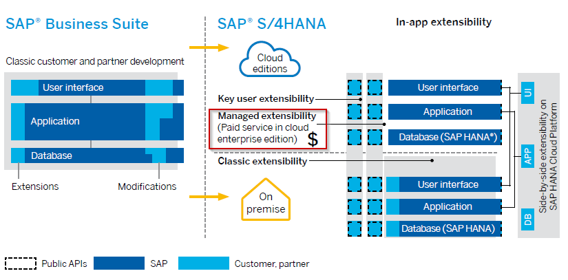 2016-08-29 15_35_28-sap-s4hana--extensibility-for-customers-and-partners.pdf - Adobe Reader.png