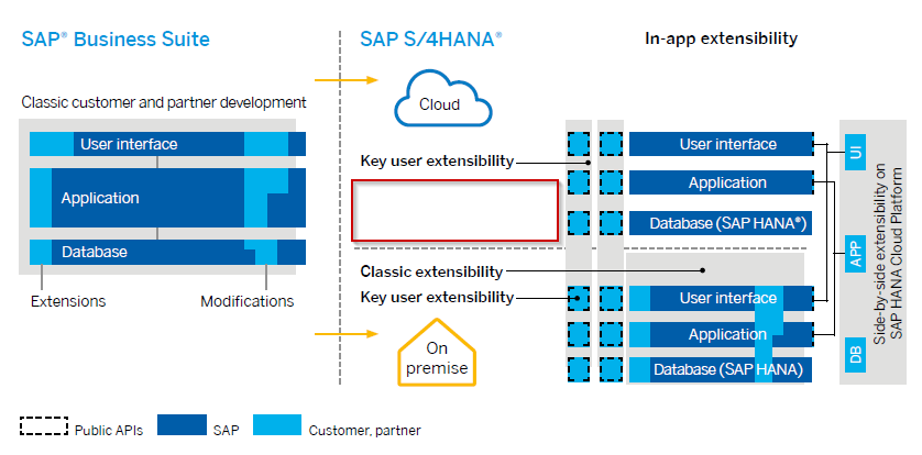 2016-08-29 15_36_17-S4HANA_Extensibility_082016.pdf - Adobe Reader.png