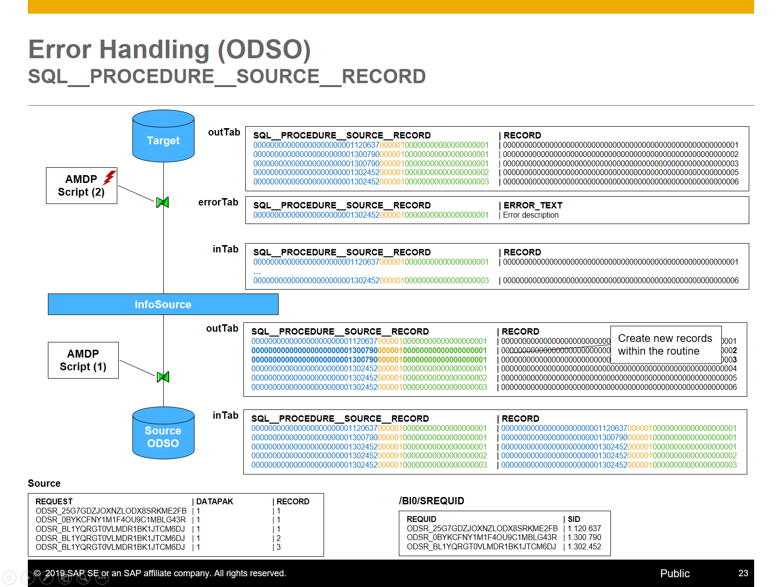 HANA based BW Transformation – New features delivered by
