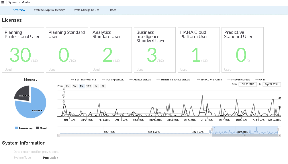 2018 update* SAP Analytics Cloud licensing – What do you