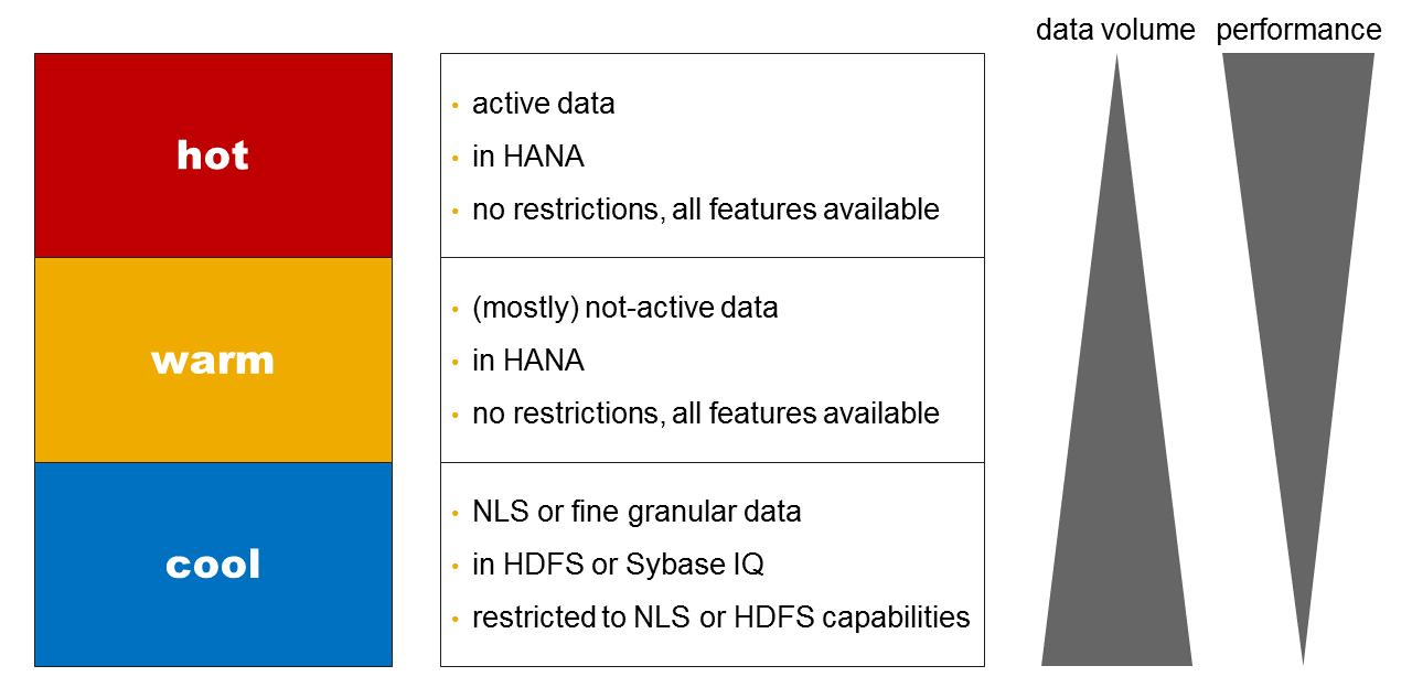 bw4hana_Data-Lifecycle_2