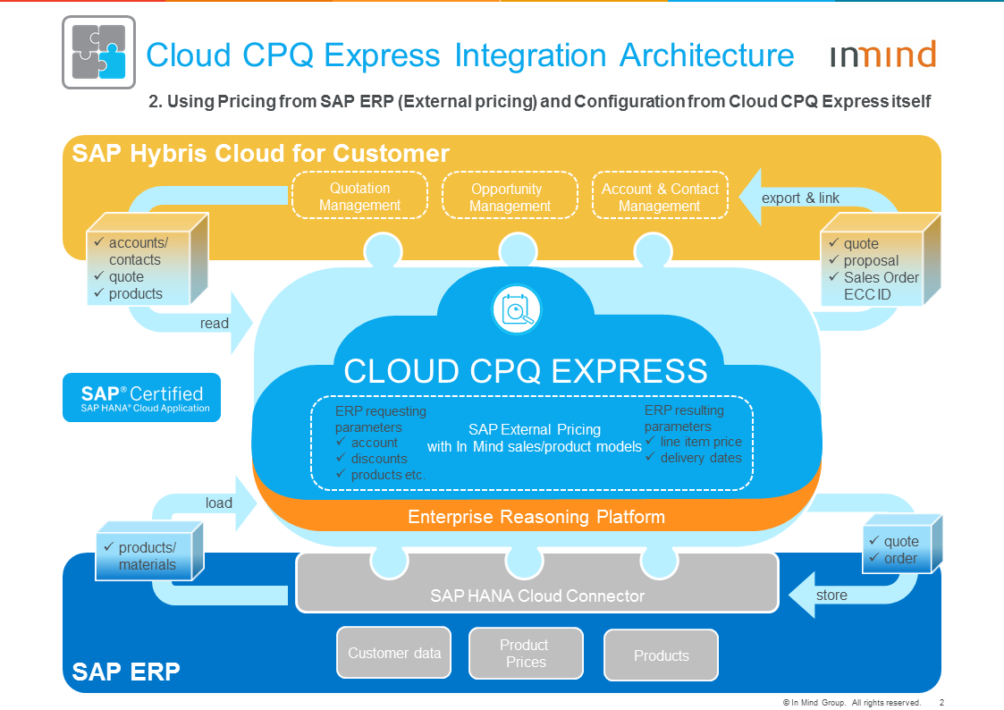 Cloud CPQ Express Architecture_2_with ERP External Pricing.PNG