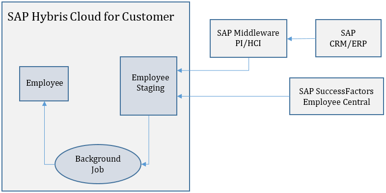 employee replication sap blogs
