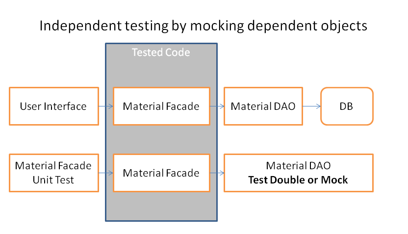 Independent testing by mocking dependent objects.png