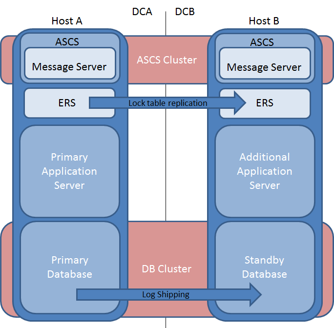 how does high availability work on application level
