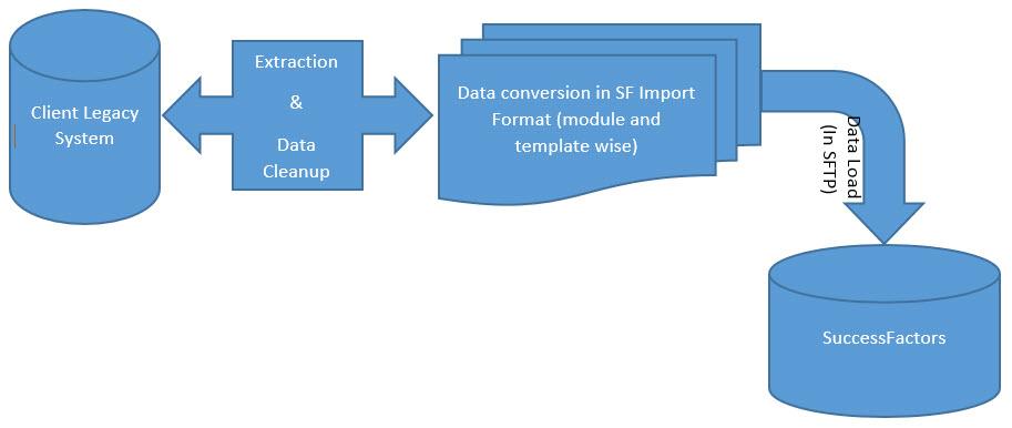 Successfactors Recruiting Legacy Data Migration A