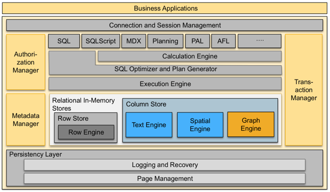 What's new in SAP HANA SPS12 – SAP HANA Graph Engine | SAP Blogs