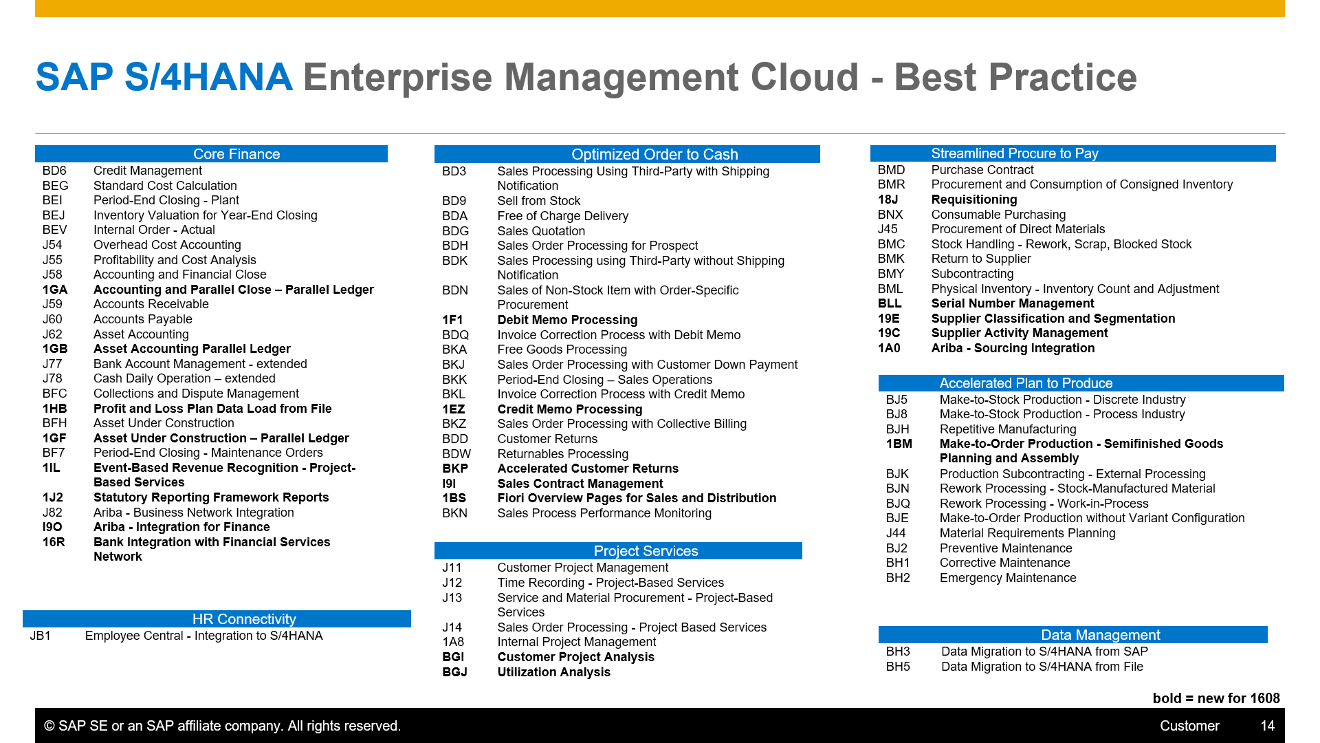 1608 - S4HANA Cloud Best Practice Scope.png