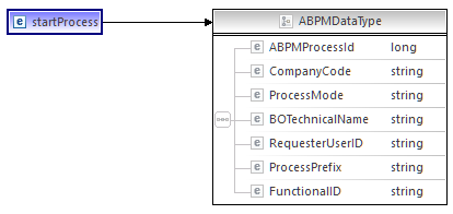 2016-09-11 11_52_47-Process Development - Target Namespace_ http___consulting.sap.com_abpm_core_serv.png