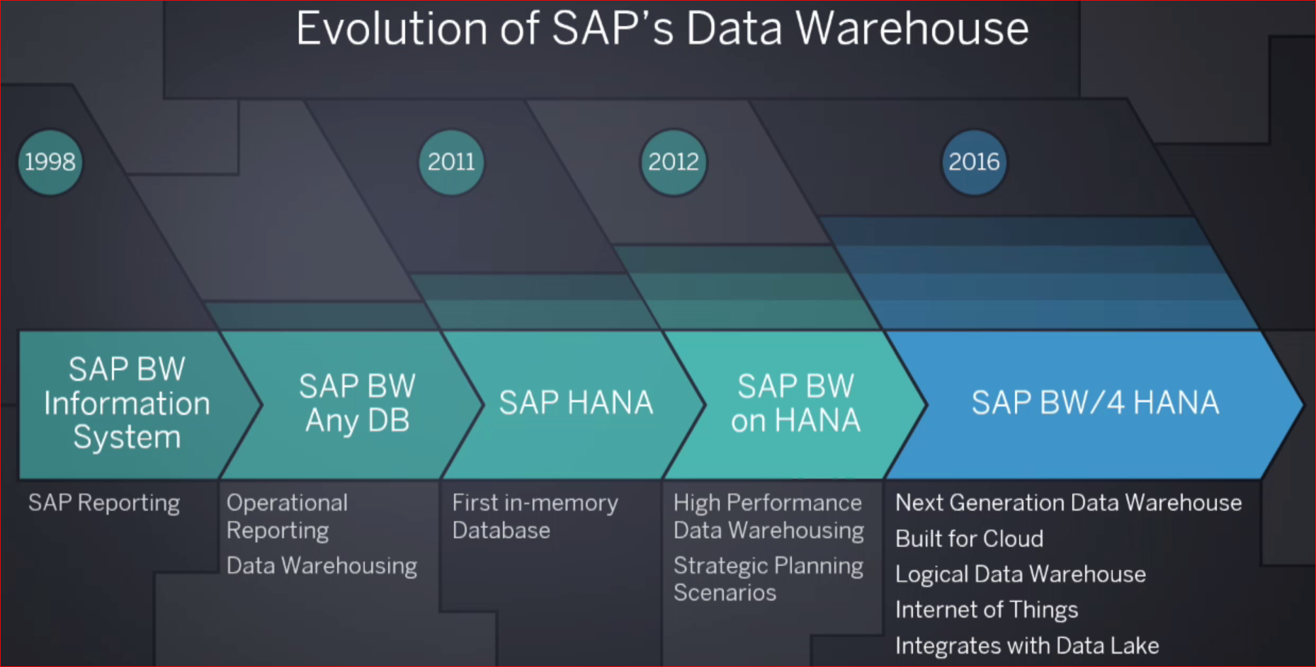 Launch Of Sap S Next Generation Data Warehouse Bw 4hana
