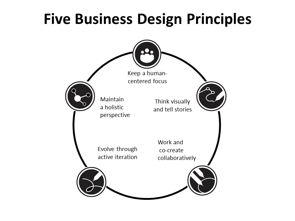 Five Business Design Principles.png