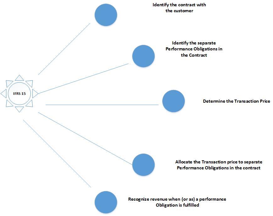 Revenue Accounting and Recognition (RAR) Part-1 | SAP Blogs