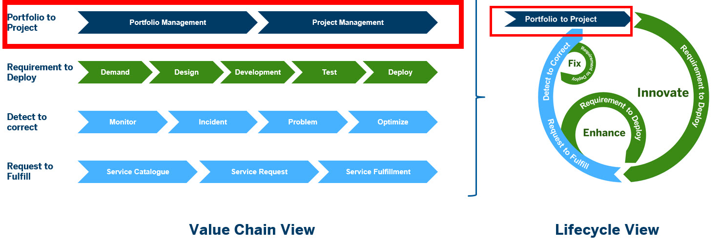 IT PPM Integration Key value Chains.jpg