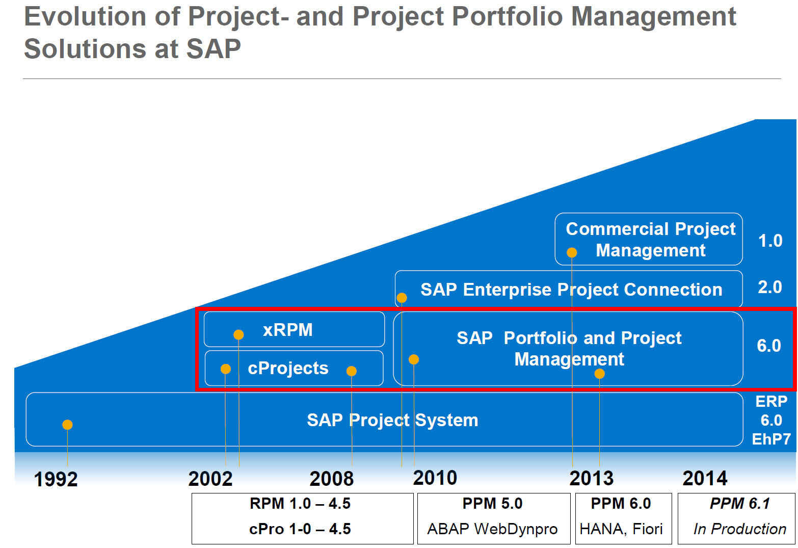 portfolio management solution Miller, j (2002) a proven project portfolio management process  there is no silver bullet—no single product solution that has all the functionality you require.