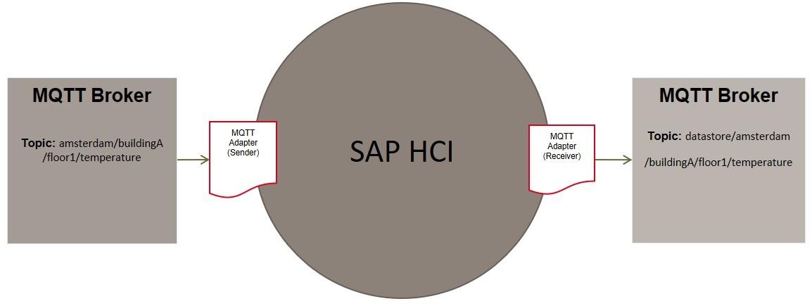 MQTT Adapter for SAP Hana Cloud Platform, integration services – SAP