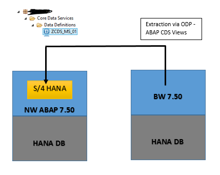 SAP S/4HANA & SAP BW Data Integration via ODP-ABAP CDS Views | SAP Blogs