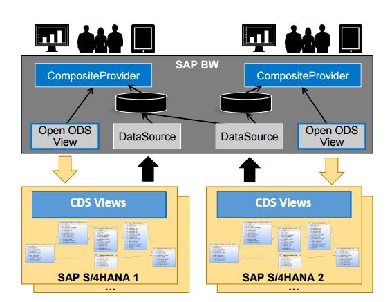 SAP S/4HANA & SAP BW Data Integration via ODP-ABAP CDS Views