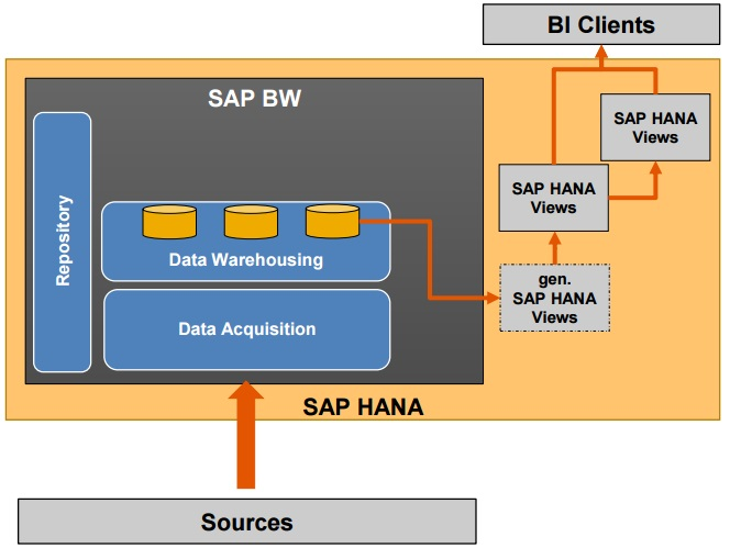 Sap Hana And Bw Mixed Scenarios Architecture