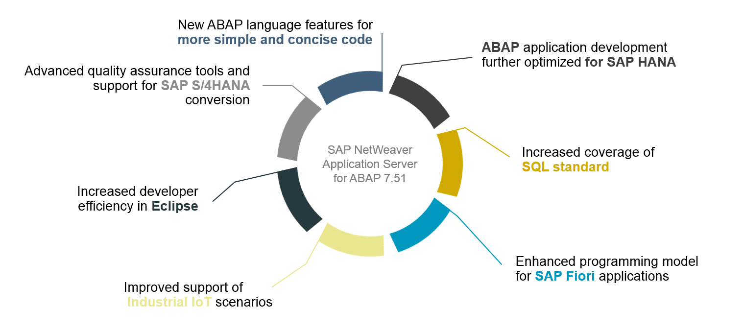 SAP NetWeaver  7.51 Released. INNOVATION PKG