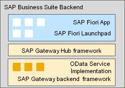 How to take advantage of the performance improvements in SAP