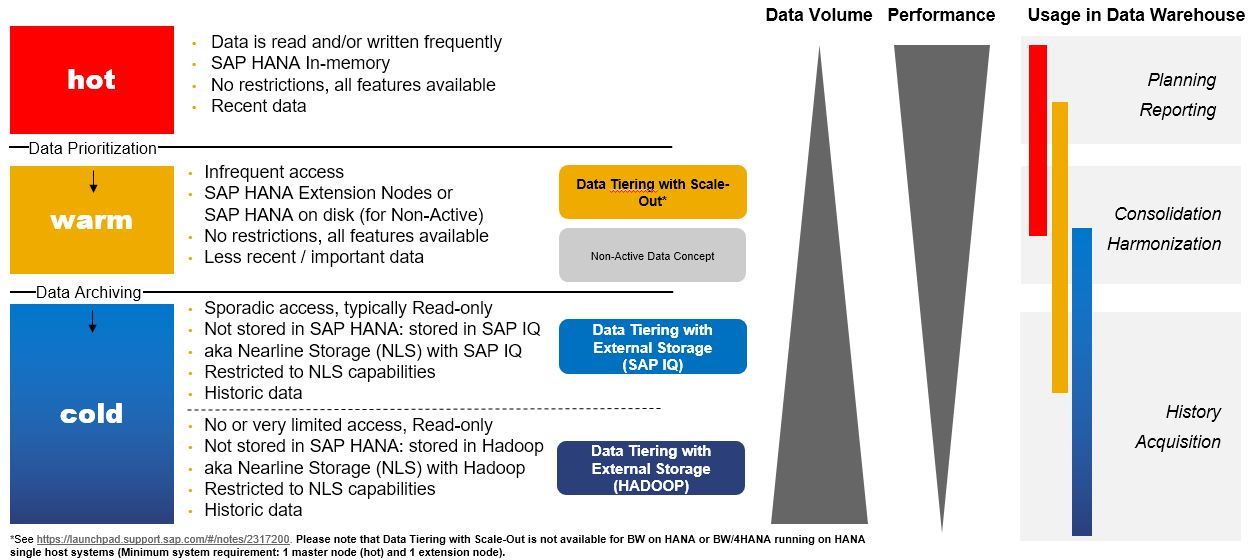 SAP-NLS Solution for SAP BW | SAP Blogs