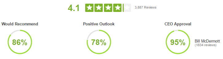 Sap goes from 37 to 41 rating on glassdoor in 1 year sap blogs how it works malvernweather Images