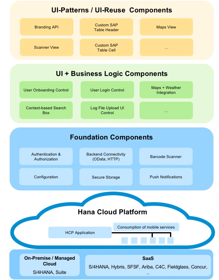 SAP HCP IOS SDK architecture.png