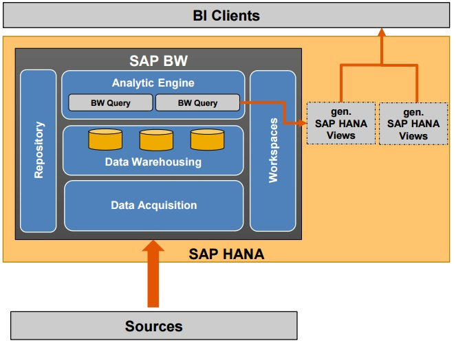 sap hana content transport management pdf