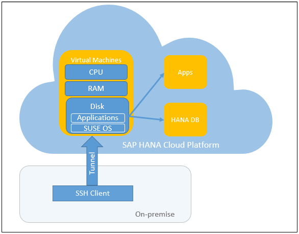 Test-drive Virtual Machines on HANA Cloud Platform - SAP Blogs