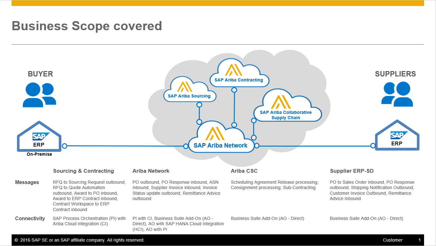 Simple from the Source: SAP Business Suite integration with