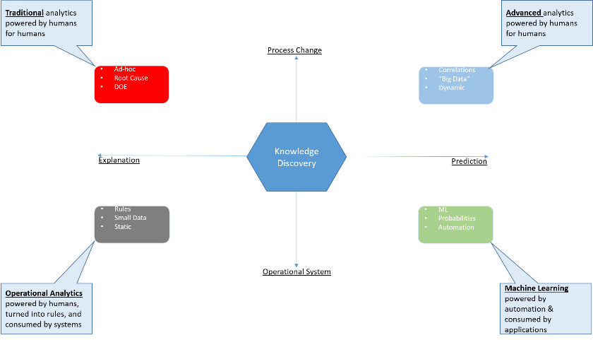 knowledge_discovery_chart