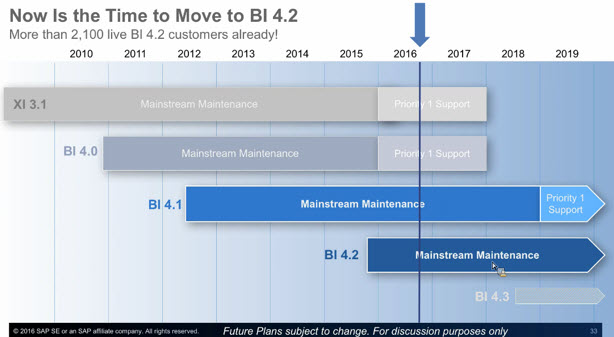 Roadmap datawarehouse and business intelligence (dutch) (powerpoint).