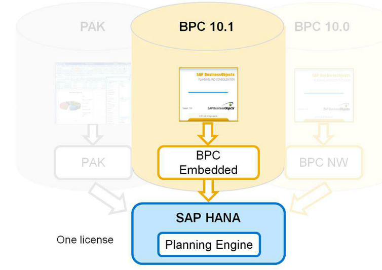 Sap Bpc Embedded 10 1 Seamless Integration With Bw 7 5 On