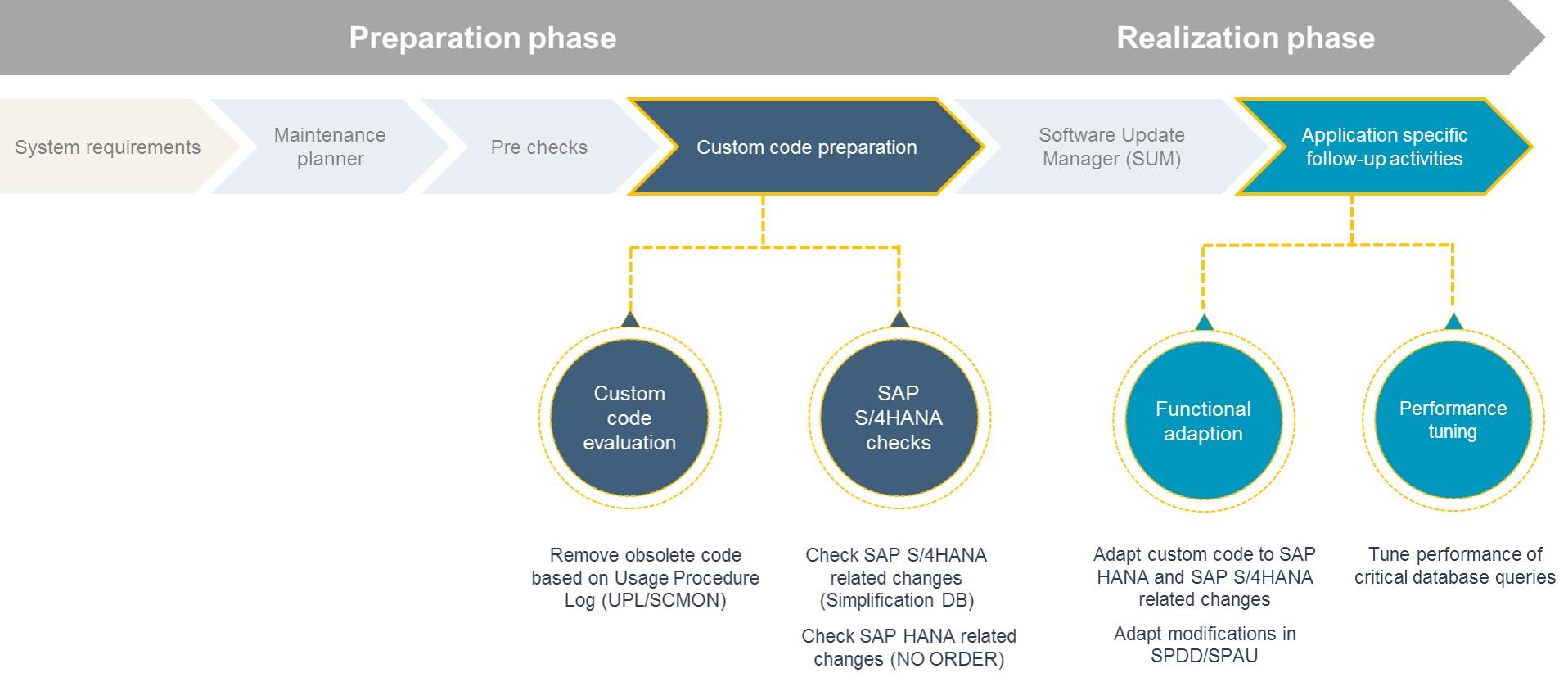 Sap S 4hana System Conversion At A Glance Sap Blogs
