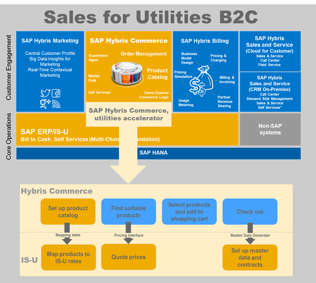 New Product Sap Hybris Commerce Utilities Accelerator