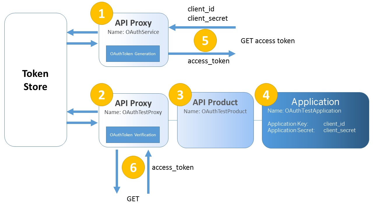 OAuth with SAP API Management (HCP) – Part 2   SAP Blogs