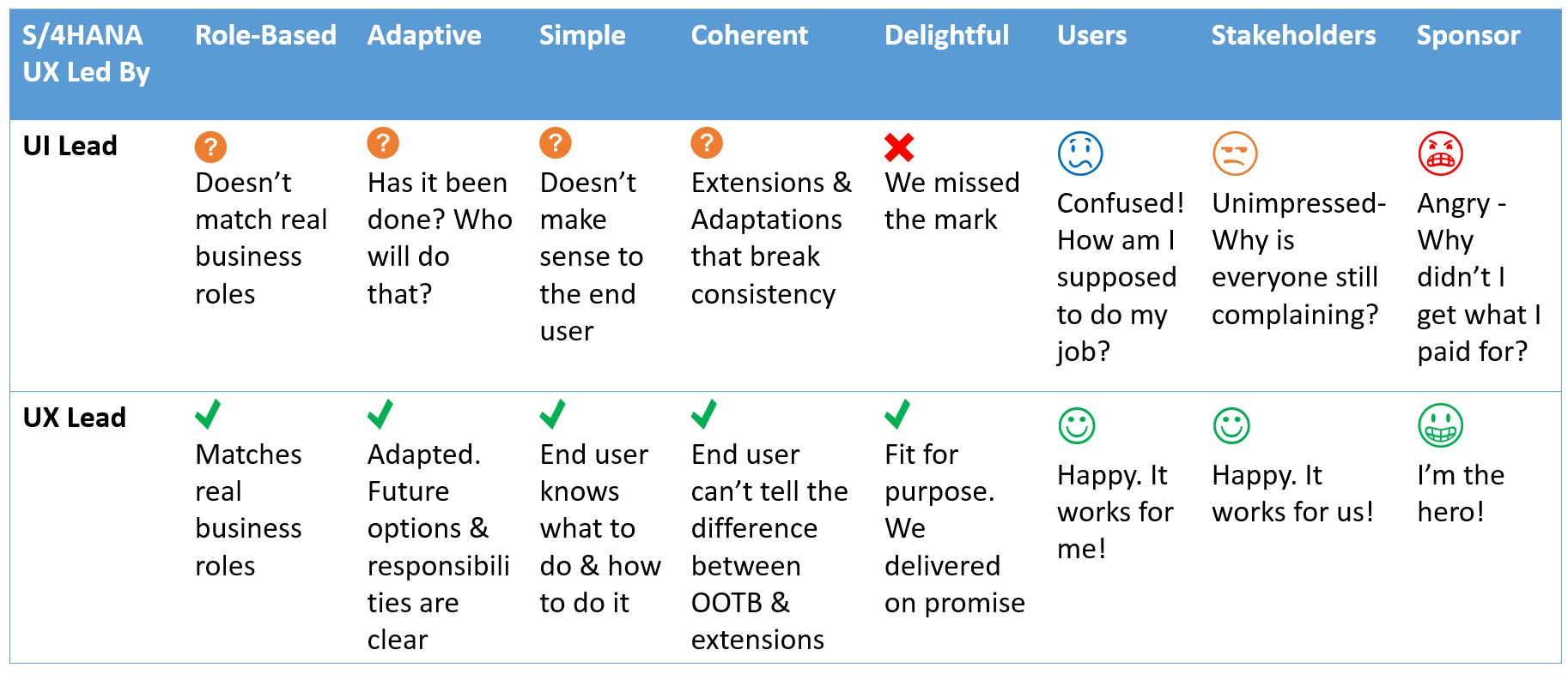 Leading S/4HANA UX – Critical UX Activities in S/4HANA Projects