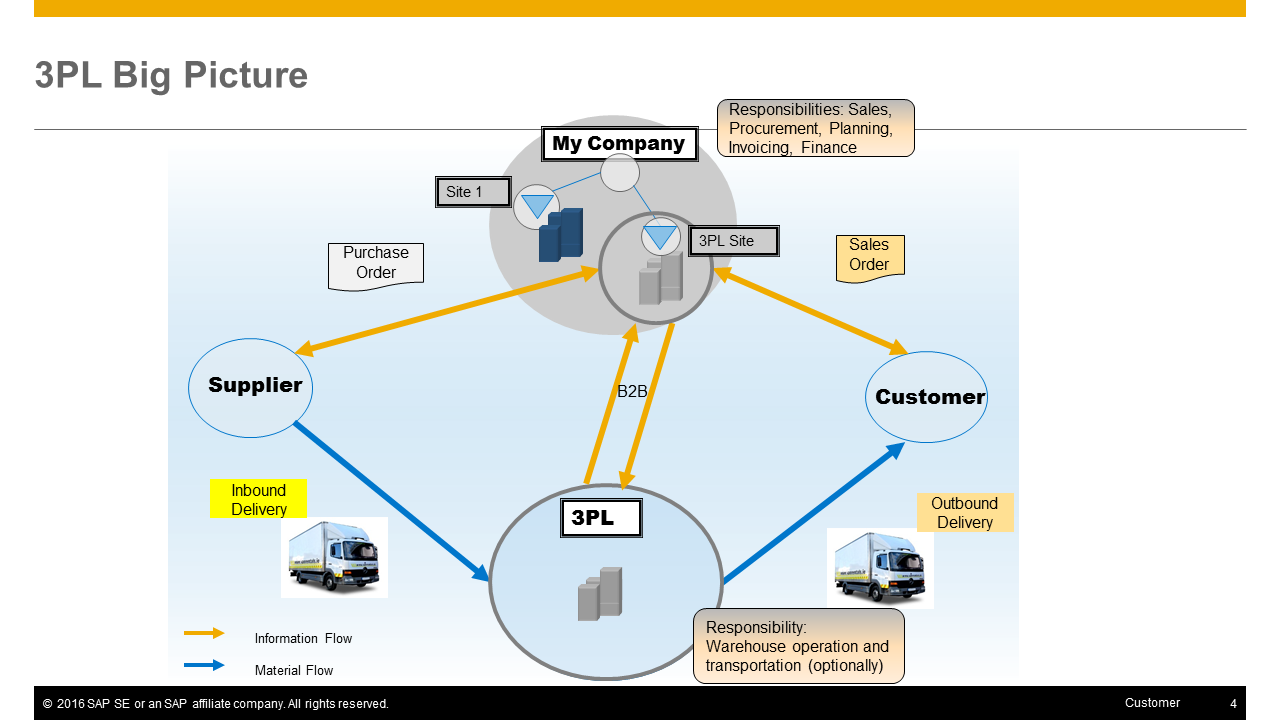 Overview Amp Execution Of Third Party Logistics Integration