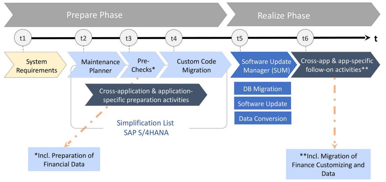 The TOP Simplification List Items | SAP Blogs