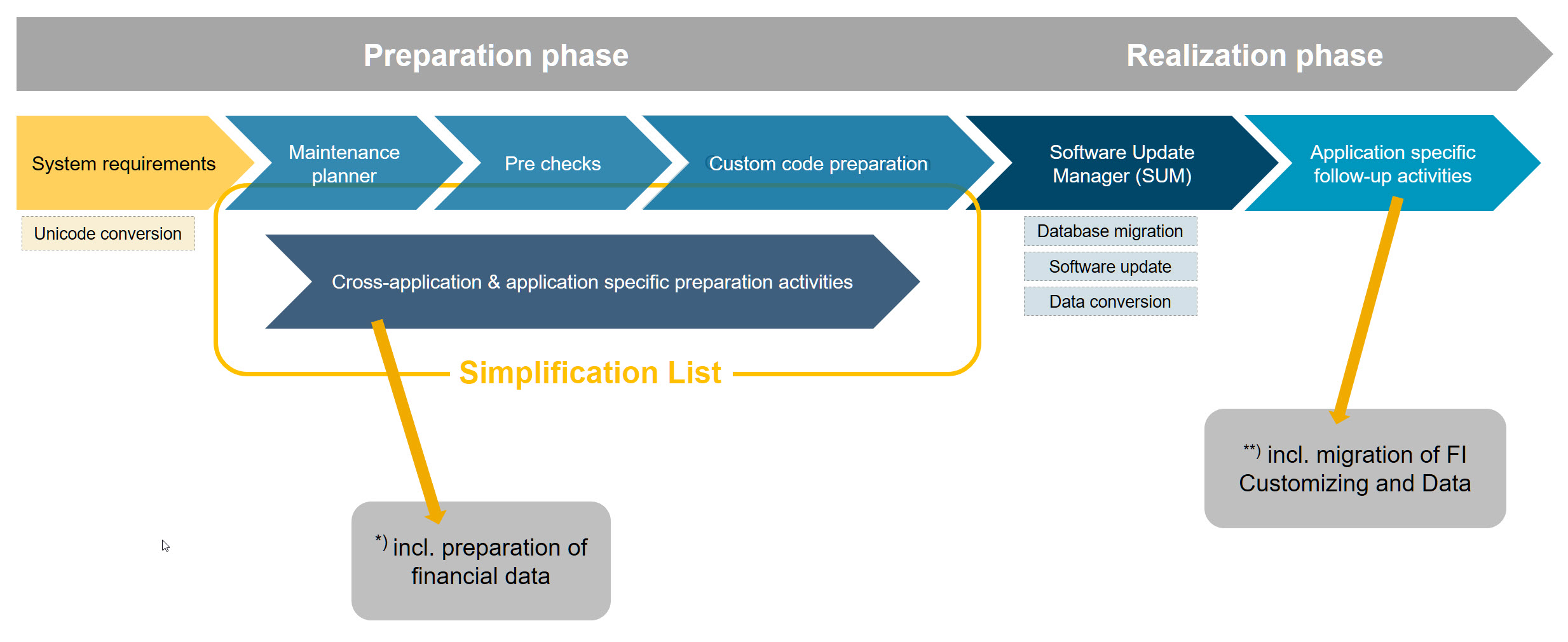 Sap S 4hana System Conversion At A Glance Sap Blogs