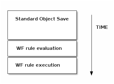 WF standard