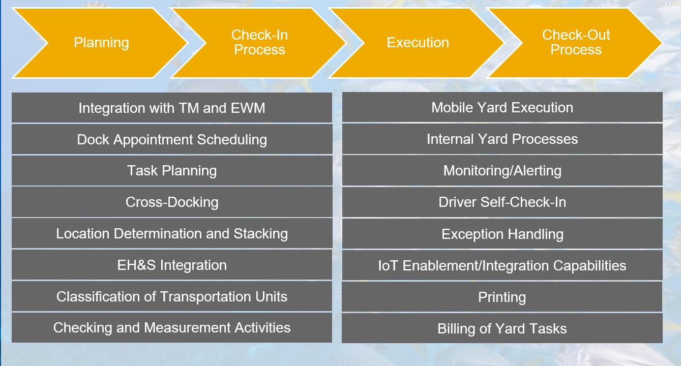 SAP Yard Logistics 2 0 Now Available! | SAP Blogs