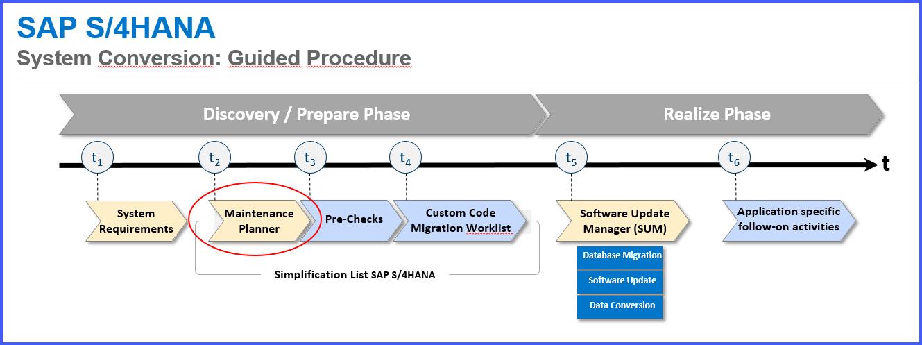 System Conversion to S/4HANA 1610FPS0 – Part 1 – media