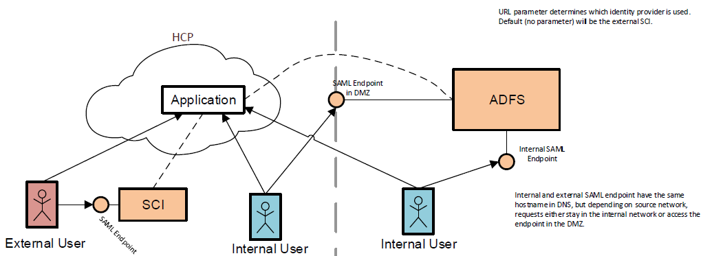 Part 3: Identity Providers for SAP CP in Practice | SAP Blogs