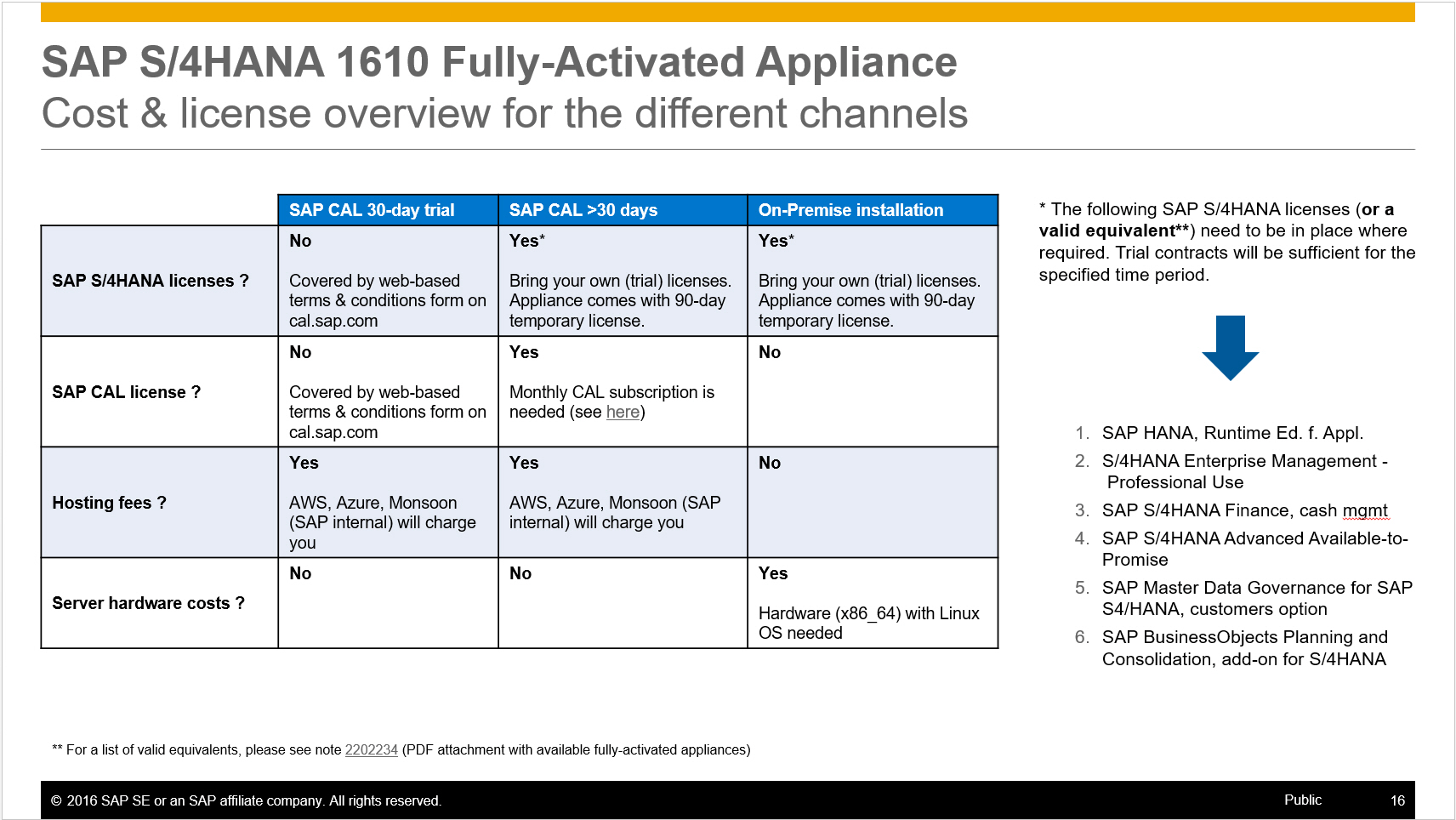 [Fig 4]: SAP S/4HANA 1610 Appliance – License & Cost Drivers