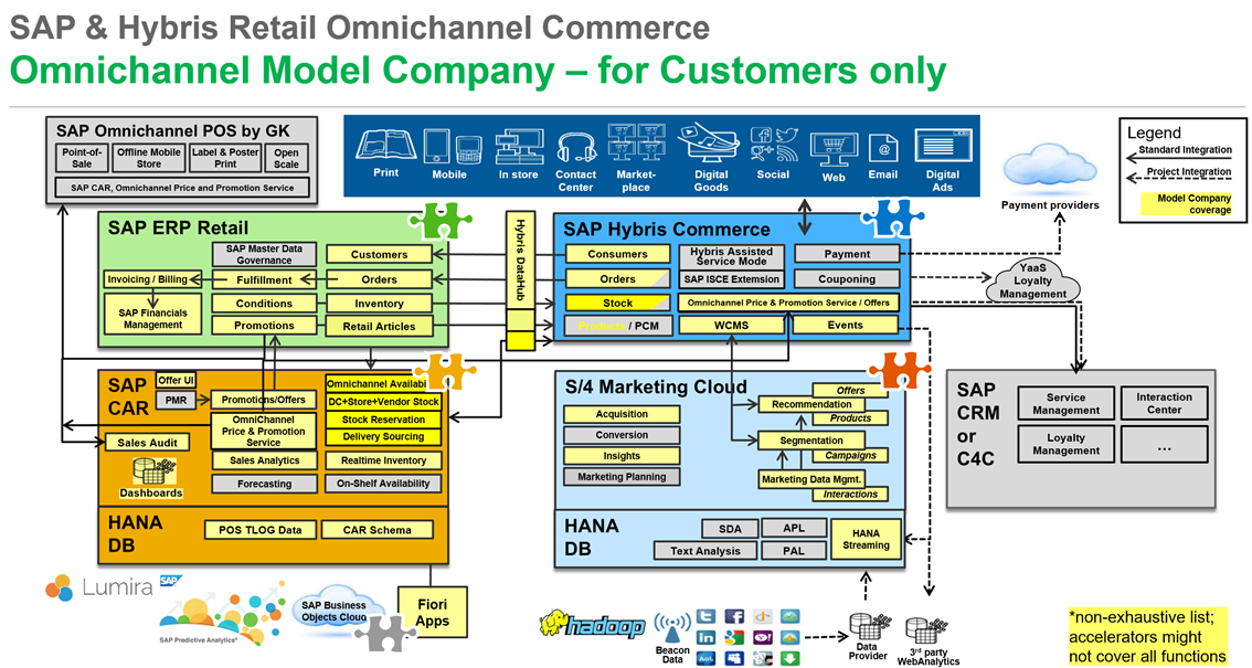 Retail Omnichannel Commerce Model Company Sap Blogs