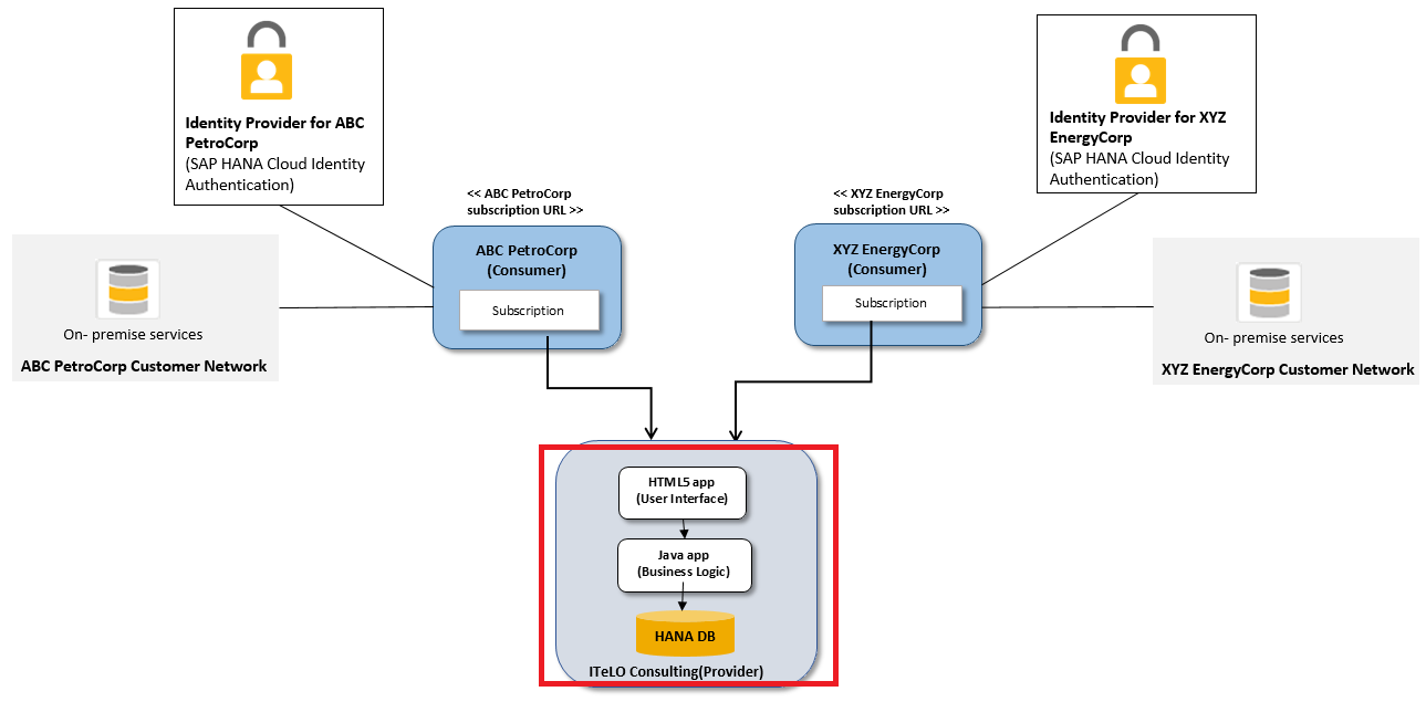 Developing Multitenant Applications On Sap Cp Project Setup Part 3 Java Logic Diagram Robert From Itelo Consulting Is The Administrator Of This Account So He Will Perform Following Steps In Order To Application