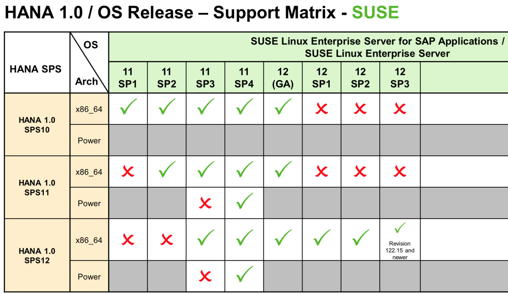 Time to upgrade your HANA system if… | SAP Blogs