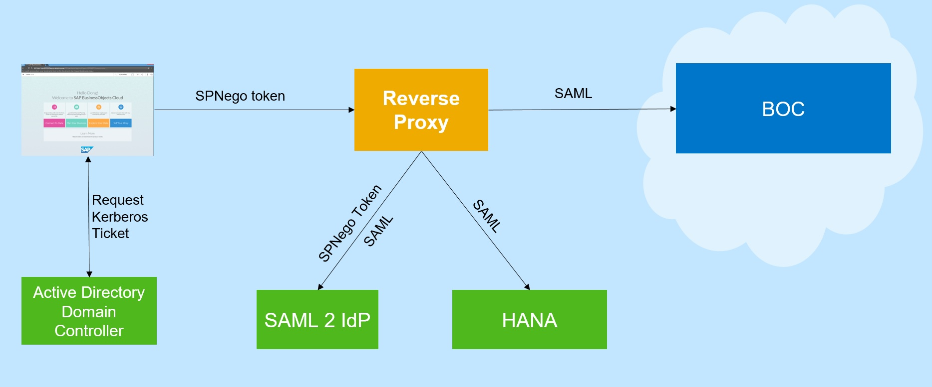 sap how to create a domain
